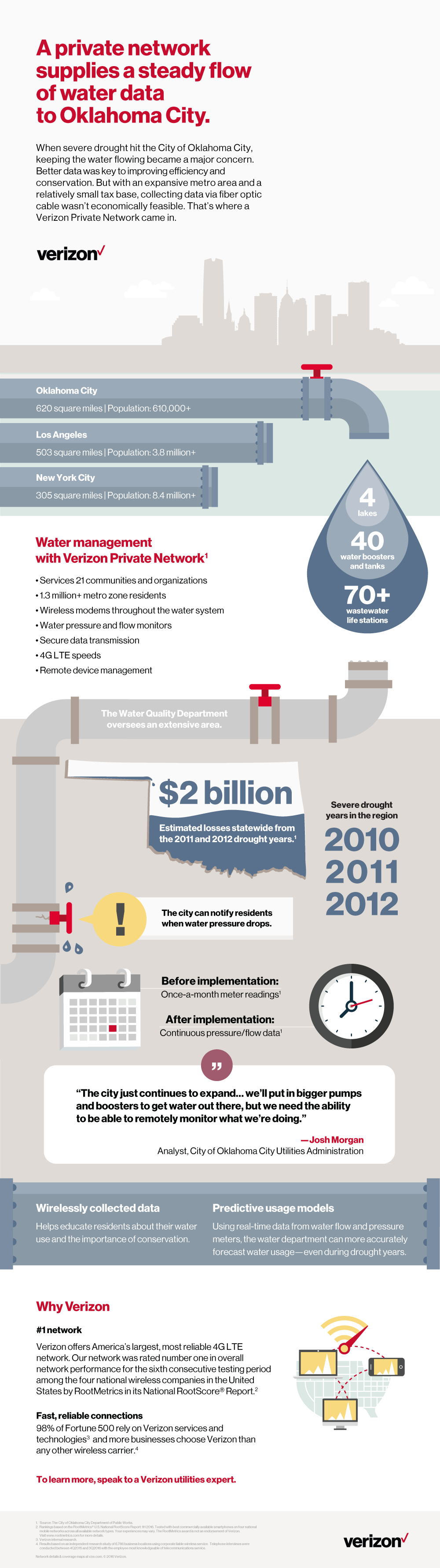 Verizon Virtual Private Network: OKC Water Management Case Study — Infographic